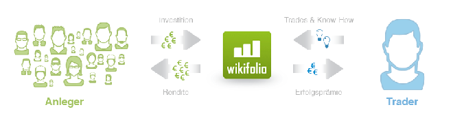 wikifolio banner