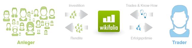 wikifolio grafik